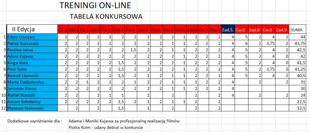 Boccia On-line II – wyniki końcowe 1 - Polska Boccia